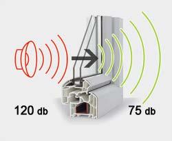 تاثیر عایق صدا بر کاهش میزان صدا