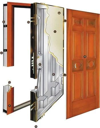 چگونگی درب ضد سرقت